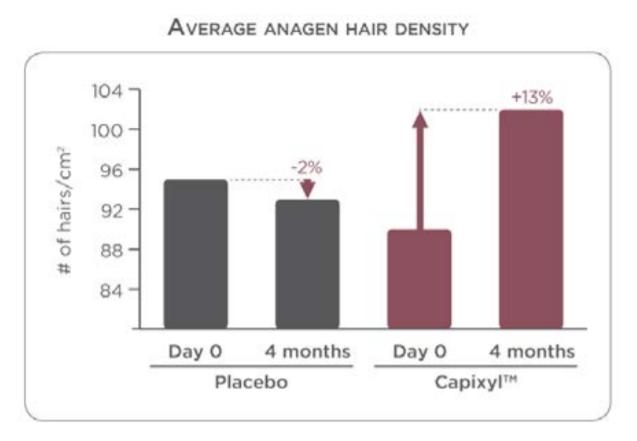 キャピキシル成長期毛の増加率